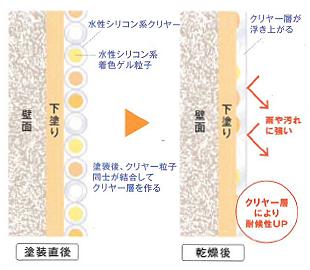 日本ペイント 水性ぺリアート